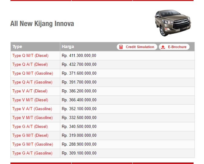 Price List Kijang Innova