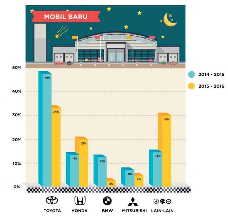 merk mobil baru terfavorit indonesia