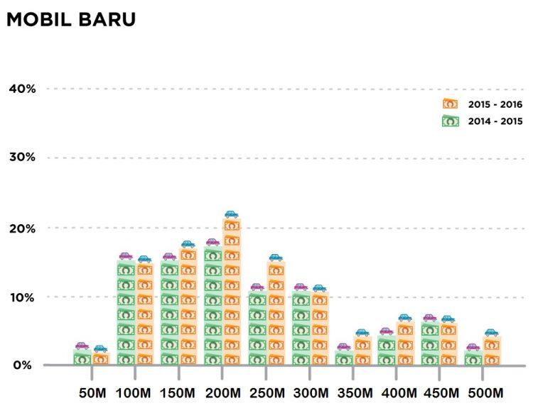 rentang harga mobil baru indonesia