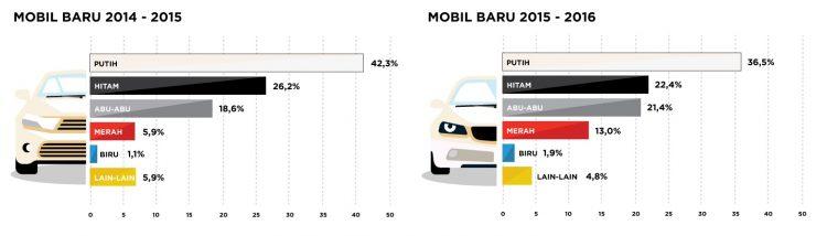 warna mobil baru terfavorit indonesia
