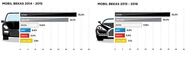 warna mobil bekas terfavorit indonesia