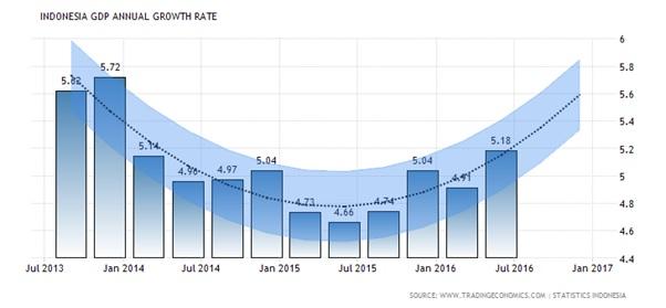 projeksi pertumbuhan pdb indonesia 2017