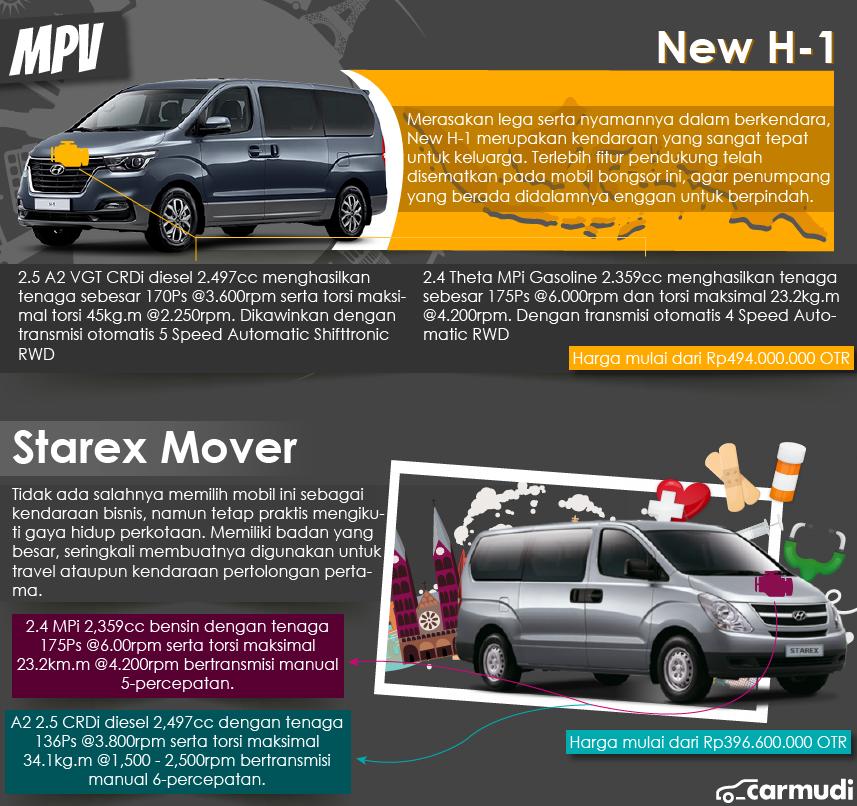 MPV Hyundai-Carmudi Endara Derata