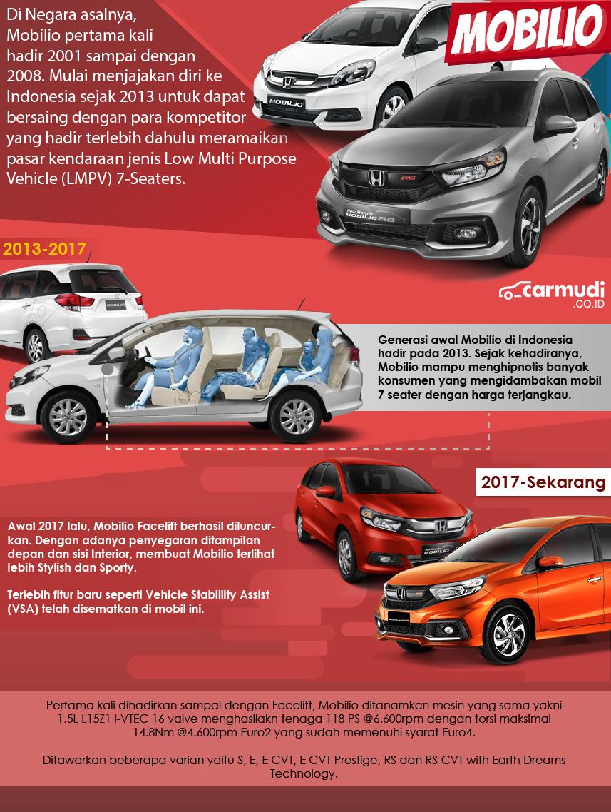 infografis honda mobilio