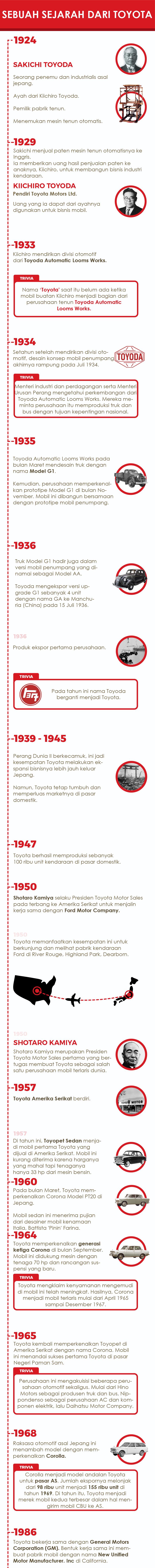 sejarah toyota infografis