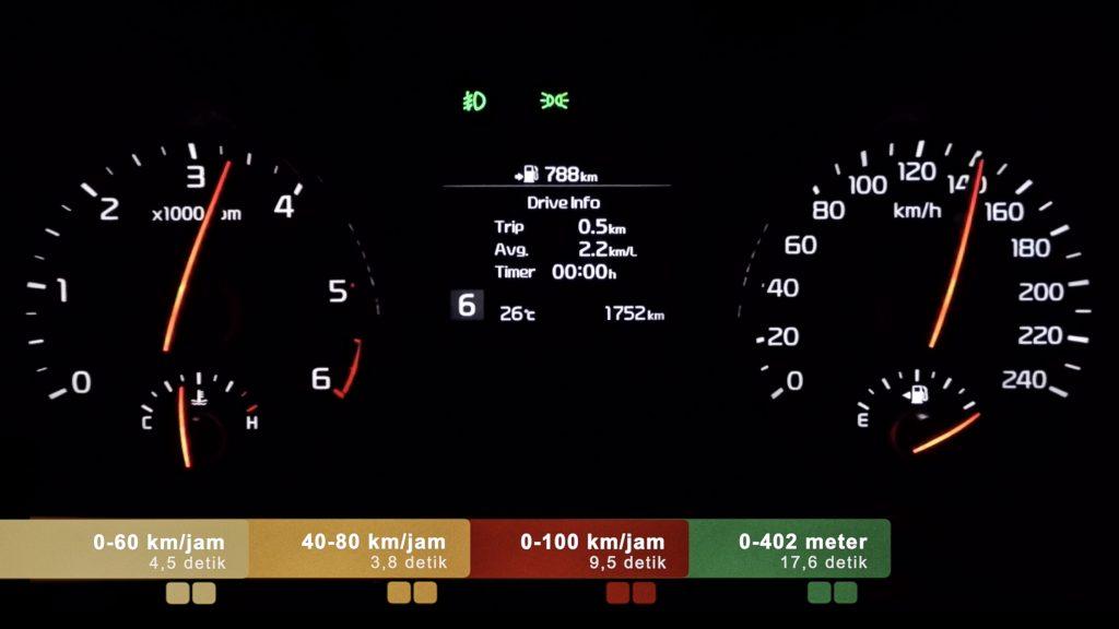 Performa Kia Grand Sedona Diesel