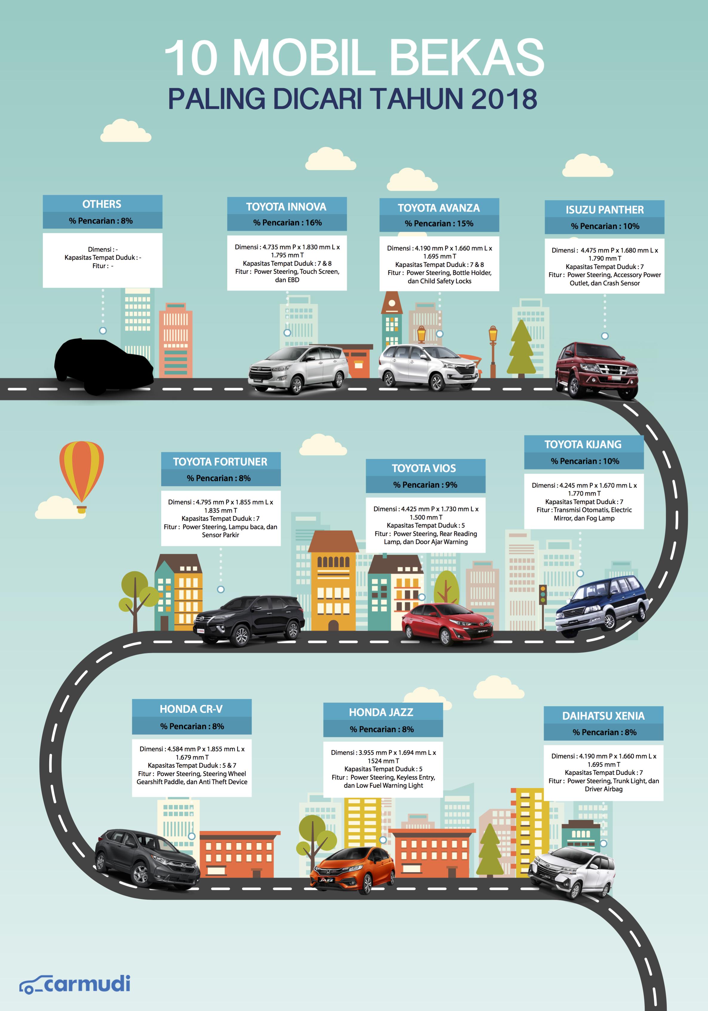 Infografis Mobil Bekas Dicari - Carmudi