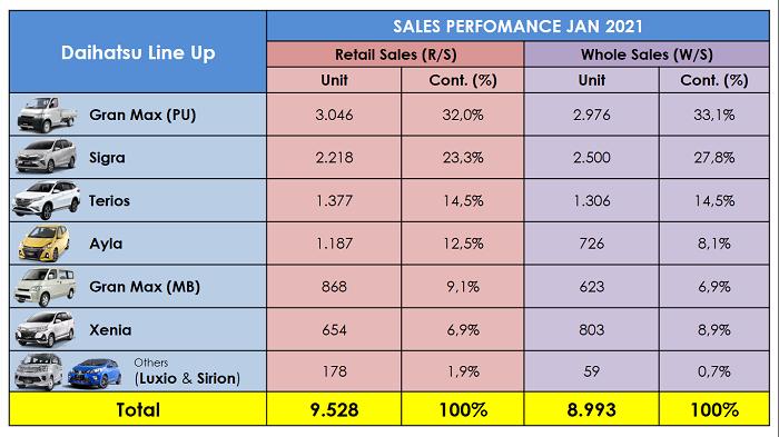 data penjualan daihatsu januari 2021